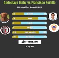 Abdoulaye Diaby vs Francisco Portillo h2h player stats