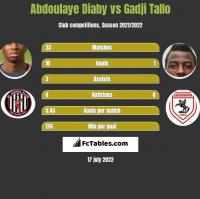 Abdoulaye Diaby vs Gadji Tallo h2h player stats