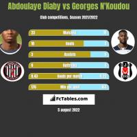 Abdoulaye Diaby vs Georges N'Koudou h2h player stats