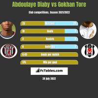 Abdoulaye Diaby vs Gokhan Tore h2h player stats