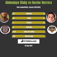 Abdoulaye Diaby vs Hector Herrera h2h player stats
