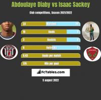 Abdoulaye Diaby vs Isaac Sackey h2h player stats
