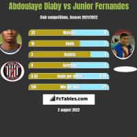 Abdoulaye Diaby vs Junior Fernandes h2h player stats