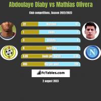 Abdoulaye Diaby vs Mathias Olivera h2h player stats