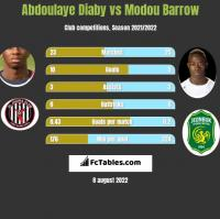 Abdoulaye Diaby vs Modou Barrow h2h player stats