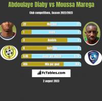 Abdoulaye Diaby vs Moussa Marega h2h player stats