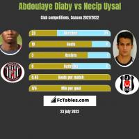 Abdoulaye Diaby vs Necip Uysal h2h player stats