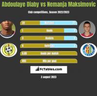Abdoulaye Diaby vs Nemanja Maksimovic h2h player stats