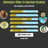 Abdoulaye Diaby vs Oguzhan Ozyakup h2h player stats