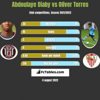 Abdoulaye Diaby vs Oliver Torres h2h player stats