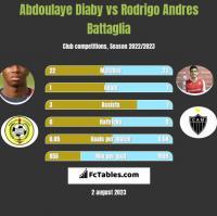 Abdoulaye Diaby vs Rodrigo Andres Battaglia h2h player stats
