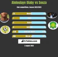 Abdoulaye Diaby vs Souza h2h player stats