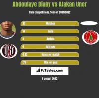 Abdoulaye Diaby vs Atakan Uner h2h player stats