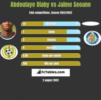 Abdoulaye Diaby vs Jaime Seoane h2h player stats