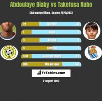 Abdoulaye Diaby vs Takefusa Kubo h2h player stats