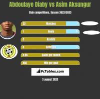 Abdoulaye Diaby vs Asim Aksungur h2h player stats