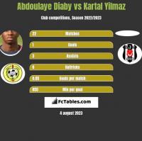 Abdoulaye Diaby vs Kartal Yilmaz h2h player stats