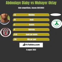 Abdoulaye Diaby vs Muhayer Oktay h2h player stats