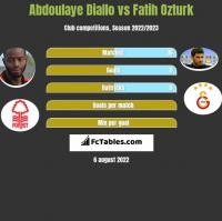 Abdoulaye Diallo vs Fatih Ozturk h2h player stats