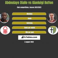 Abdoulaye Diallo vs Gianluigi Buffon h2h player stats