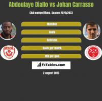Abdoulaye Diallo vs Johan Carrasso h2h player stats