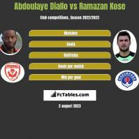Abdoulaye Diallo vs Ramazan Kose h2h player stats