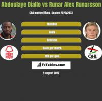 Abdoulaye Diallo vs Runar Alex Runarsson h2h player stats