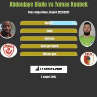 Abdoulaye Diallo vs Tomas Koubek h2h player stats