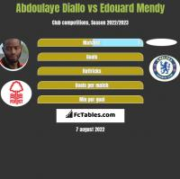Abdoulaye Diallo vs Edouard Mendy h2h player stats