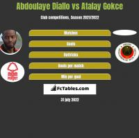 Abdoulaye Diallo vs Atalay Gokce h2h player stats