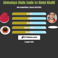 Abdoulaye Diallo Sadio vs Abdul Khalili h2h player stats