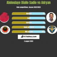 Abdoulaye Diallo Sadio vs Adryan h2h player stats