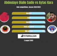 Abdoulaye Diallo Sadio vs Aytac Kara h2h player stats
