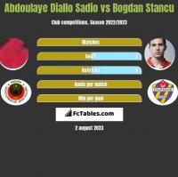 Abdoulaye Diallo Sadio vs Bogdan Stancu h2h player stats