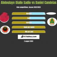 Abdoulaye Diallo Sadio vs Daniel Candeias h2h player stats