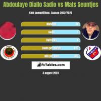 Abdoulaye Diallo Sadio vs Mats Seuntjes h2h player stats