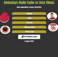 Abdoulaye Diallo Sadio vs Sefa Yilmaz h2h player stats