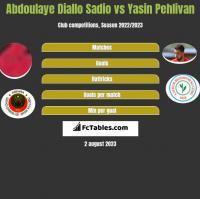 Abdoulaye Diallo Sadio vs Yasin Pehlivan h2h player stats