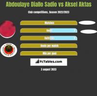 Abdoulaye Diallo Sadio vs Aksel Aktas h2h player stats