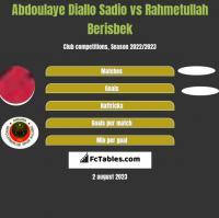 Abdoulaye Diallo Sadio vs Rahmetullah Berisbek h2h player stats