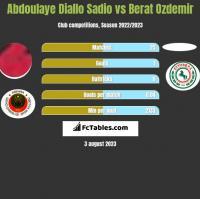 Abdoulaye Diallo Sadio vs Berat Ozdemir h2h player stats