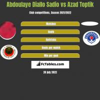 Abdoulaye Diallo Sadio vs Azad Toptik h2h player stats