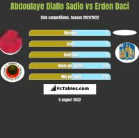 Abdoulaye Diallo Sadio vs Erdon Daci h2h player stats