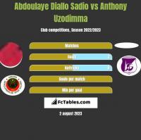 Abdoulaye Diallo Sadio vs Anthony Uzodimma h2h player stats