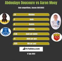 Abdoulaye Doucoure vs Aaron Mooy h2h player stats