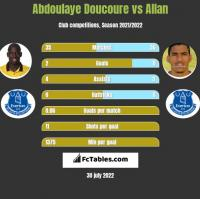 Abdoulaye Doucoure vs Allan h2h player stats