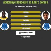Abdoulaye Doucoure vs Andre Gomes h2h player stats