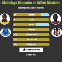 Abdoulaye Doucoure vs Arthur Masuaku h2h player stats