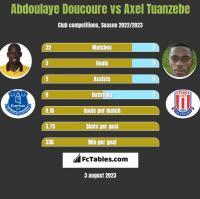 Abdoulaye Doucoure vs Axel Tuanzebe h2h player stats
