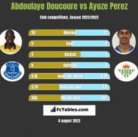 Abdoulaye Doucoure vs Ayoze Perez h2h player stats